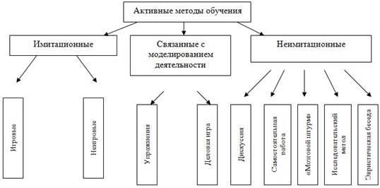 Имитационные методы обучения